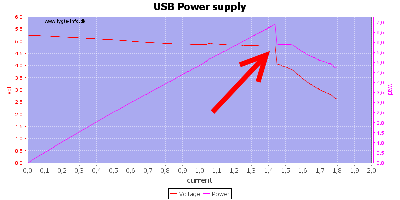 USB%20Power%20supply%20load%20sweep