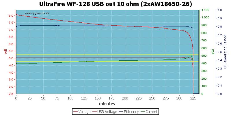 UltraFire%20WF-128%20USB%20out%2010%20ohm%20(2xAW18650-26)