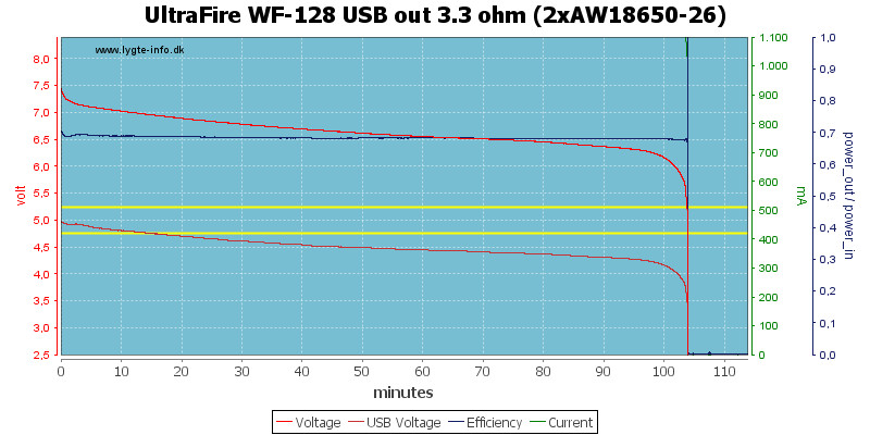 UltraFire%20WF-128%20USB%20out%203.3%20ohm%20(2xAW18650-26)