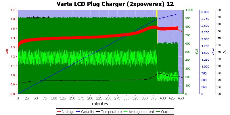 Varta%20LCD%20Plug%20Charger%20(2xpowerex)%2012