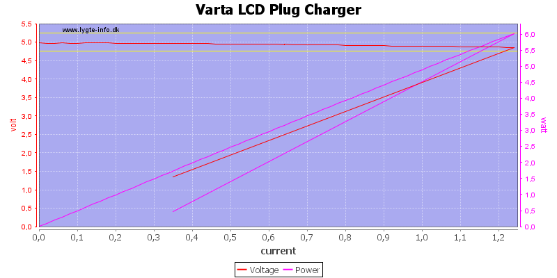 Varta%20LCD%20Plug%20Charger%20load%20sweep