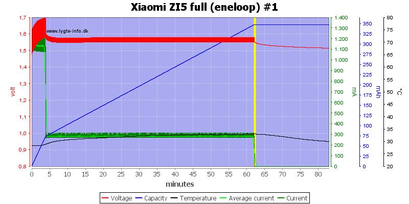 Xiaomi%20ZI5%20full%20(eneloop)%20%231
