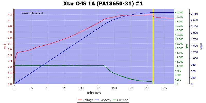 Xtar%20O4S%201A%20%28PA18650-31%29%20%231