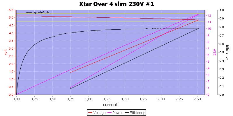Xtar%20Over%204%20slim%20230V%20%231%20load%20sweep