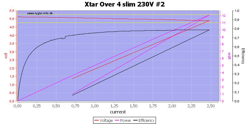 Xtar%20Over%204%20slim%20230V%20%232%20load%20sweep