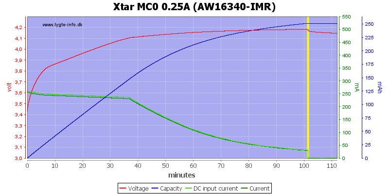 Xtar%20MC0%200.25A%20(AW16340-IMR)