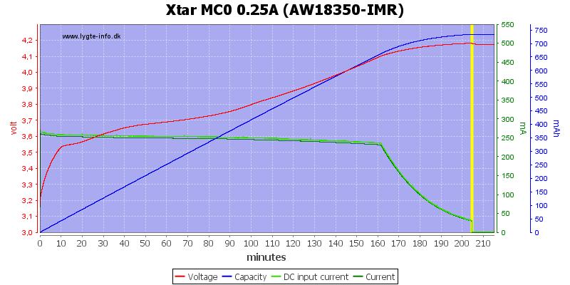Xtar%20MC0%200.25A%20(AW18350-IMR)