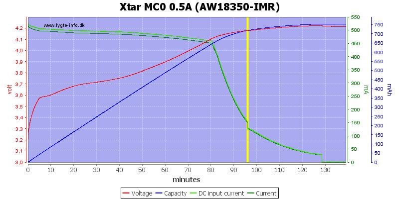Xtar%20MC0%200.5A%20(AW18350-IMR)