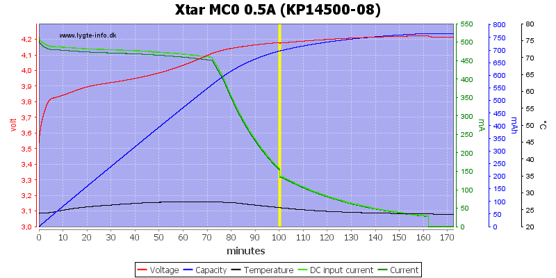 Xtar%20MC0%200.5A%20(KP14500-08)