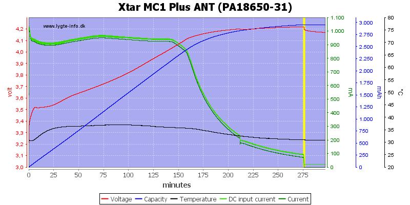 Xtar%20MC1%20Plus%20ANT%20(PA18650-31)