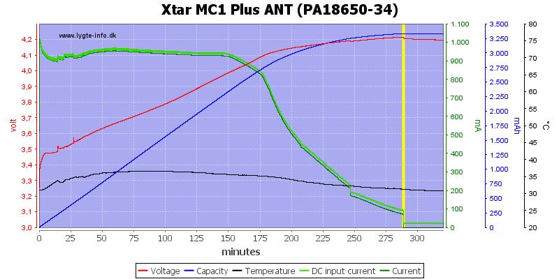 Xtar%20MC1%20Plus%20ANT%20(PA18650-34)