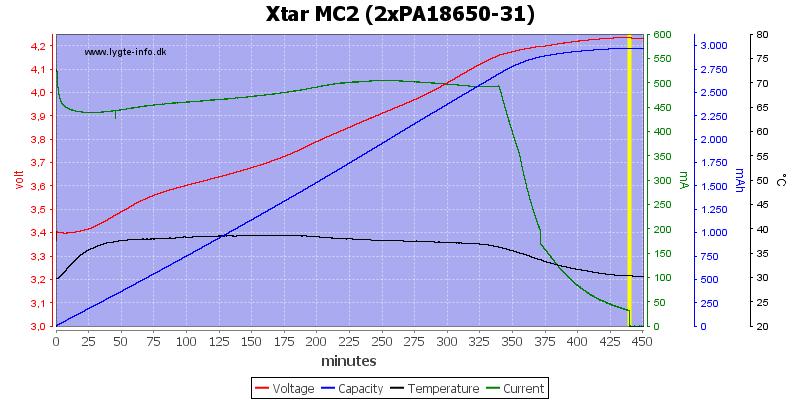 Xtar%20MC2%20(2xPA18650-31)