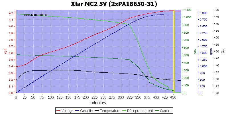 Xtar%20MC2%205V%20(2xPA18650-31)