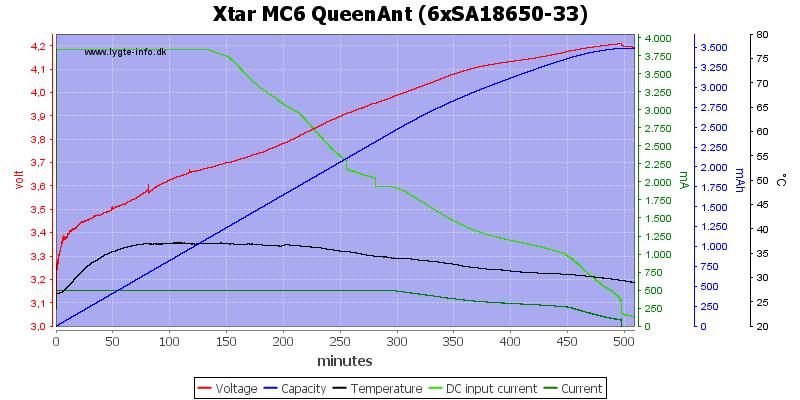 Xtar%20MC6%20QueenAnt%20%286xSA18650-33%29