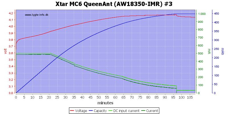 Xtar%20MC6%20QueenAnt%20%28AW18350-IMR%29%20%233