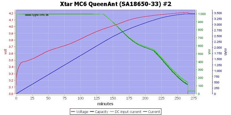 Xtar%20MC6%20QueenAnt%20%28SA18650-33%29%20%232