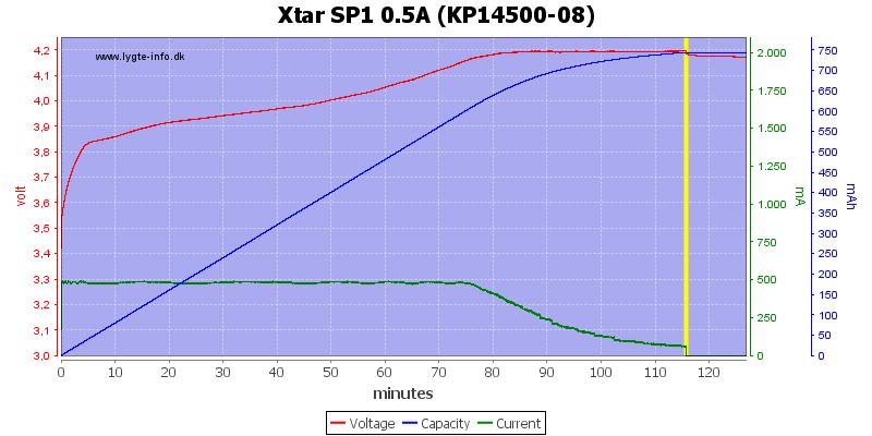 Xtar%20SP1%200.5A%20(KP14500-08)