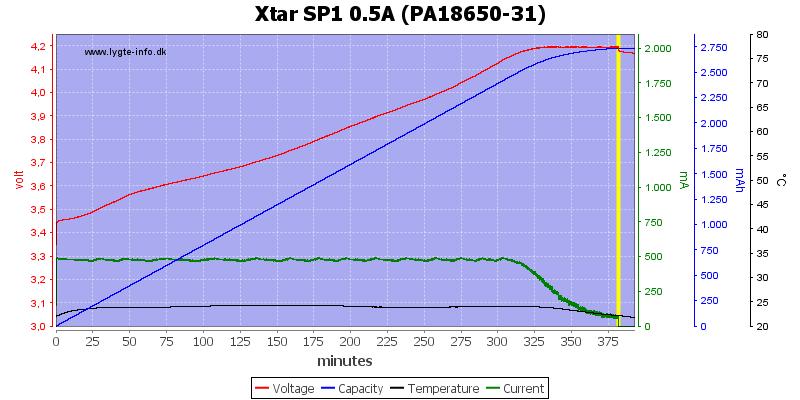 Xtar%20SP1%200.5A%20(PA18650-31)