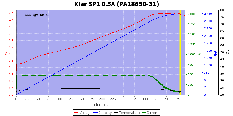 http://lygte-info.dk/pic/Xtar/ChargerXtarSP1/Xtar%20SP1%200.5A%20(PA18650-31).png
