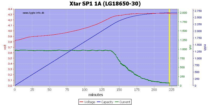 Xtar%20SP1%201A%20(LG18650-30)
