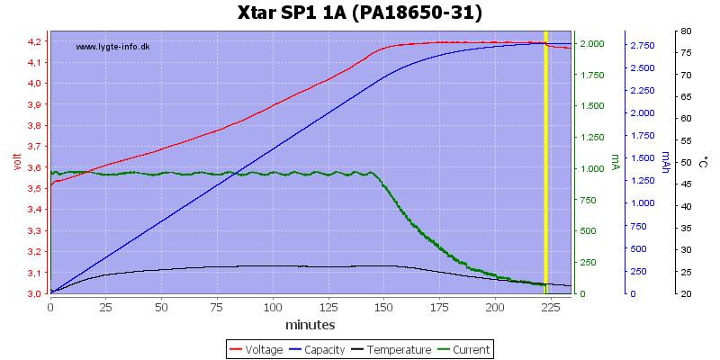 http://lygte-info.dk/pic/Xtar/ChargerXtarSP1/Xtar%20SP1%201A%20(PA18650-31).png