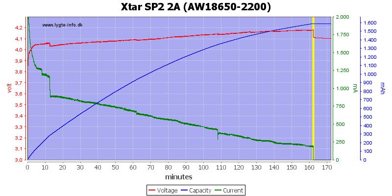 Xtar%20SP2%202A%20(AW18650-2200)