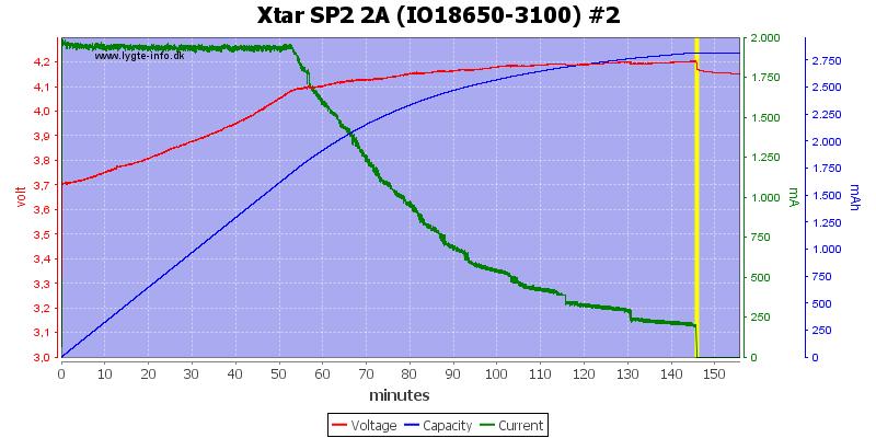 Xtar%20SP2%202A%20(IO18650-3100)%20%232
