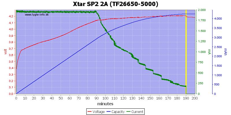 Xtar%20SP2%202A%20(TF26650-5000)