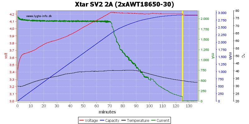 Xtar%20SV2%202A%20(2xAWT18650-30)