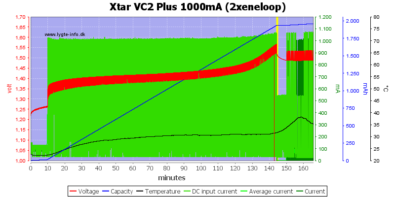 Xtar%20VC2%20Plus%201000mA%20(2xeneloop)