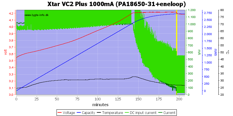 Xtar%20VC2%20Plus%201000mA%20(PA18650-31+eneloop)