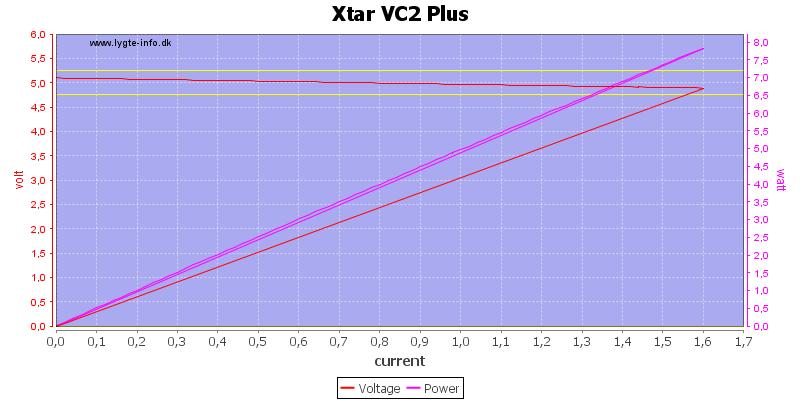 Xtar%20VC2%20Plus%20load%20sweep