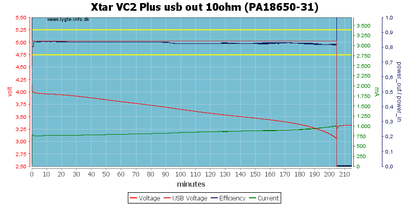 Xtar%20VC2%20Plus%20usb%20out%2010ohm%20(PA18650-31)