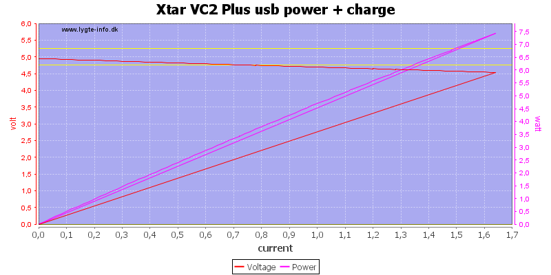 Xtar%20VC2%20Plus%20usb%20power%20+%20charge%20load%20sweep