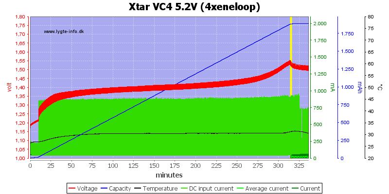 Xtar%20VC4%205.2V%20(4xeneloop)