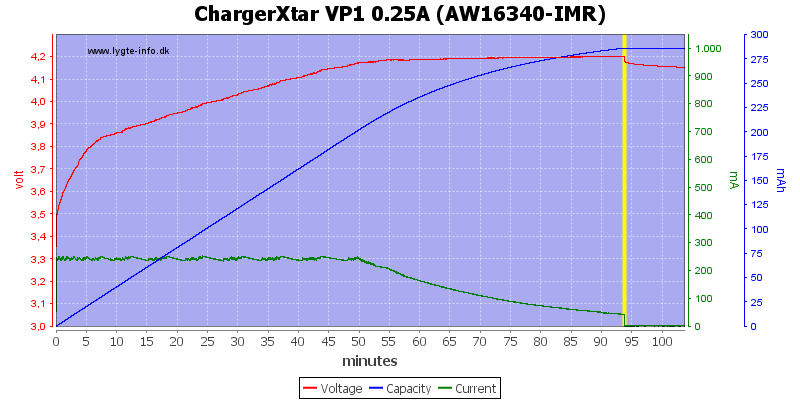 ChargerXtar%20VP1%200.25A%20(AW16340-IMR)