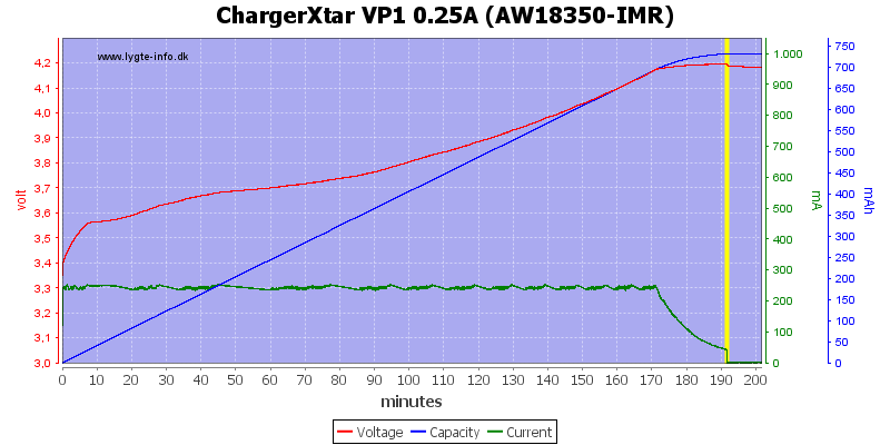 ChargerXtar%20VP1%200.25A%20(AW18350-IMR)