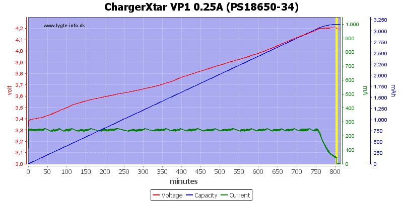 ChargerXtar%20VP1%200.25A%20(PS18650-34)