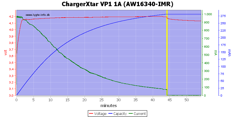 ChargerXtar%20VP1%201A%20(AW16340-IMR)