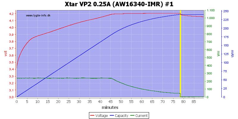 Xtar%20VP2%200.25A%20(AW16340-IMR)%20%231