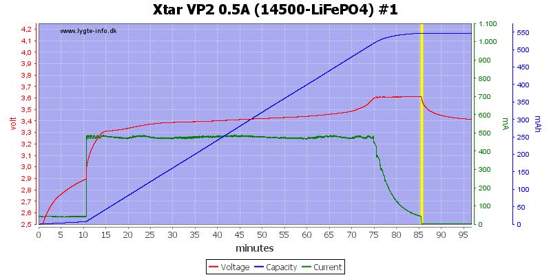 Xtar%20VP2%200.5A%20(14500-LiFePO4)%20%231