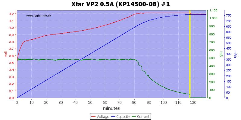 Xtar%20VP2%200.5A%20(KP14500-08)%20%231