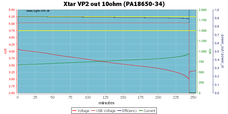 Xtar%20VP2%20out%2010ohm%20(PA18650-34)