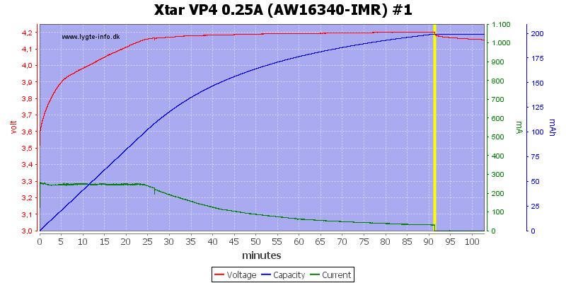 Xtar%20VP4%200.25A%20(AW16340-IMR)%20%231