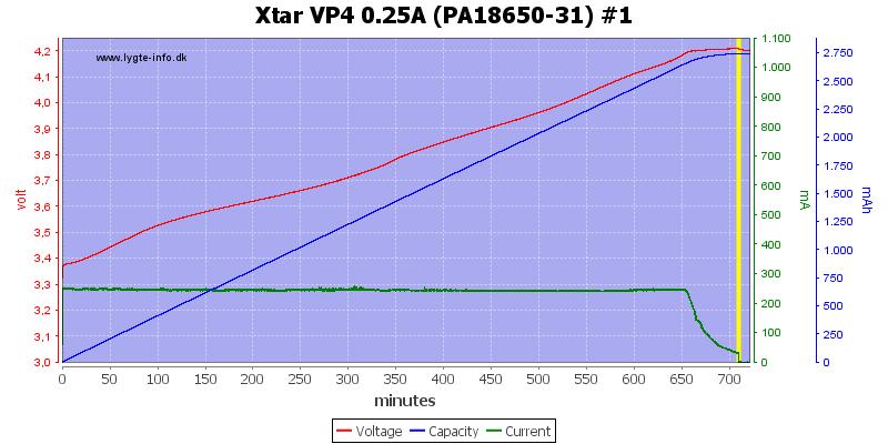 Xtar%20VP4%200.25A%20(PA18650-31)%20%231