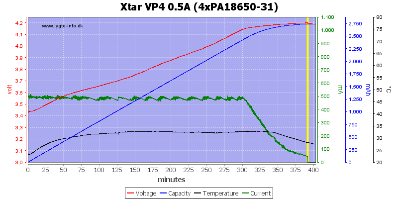 Xtar%20VP4%200.5A%20(4xPA18650-31)