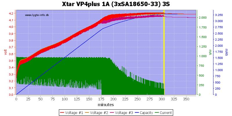 Xtar%20VP4plus%201A%20%283xSA18650-33%29%203S