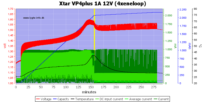 Xtar%20VP4plus%201A%2012V%20%284xeneloop%29