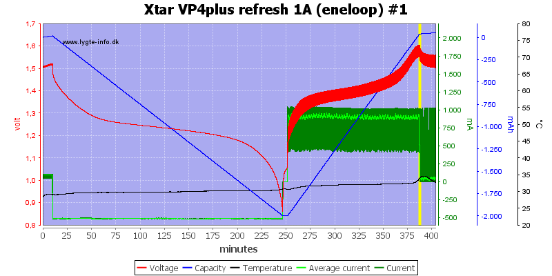 Xtar%20VP4plus%20refresh%201A%20%28eneloop%29%20%231