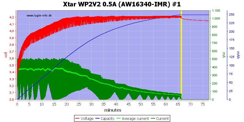 Xtar%20WP2V2%200.5A%20(AW16340-IMR)%20%231
